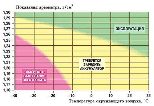 Таблица плотности электролита