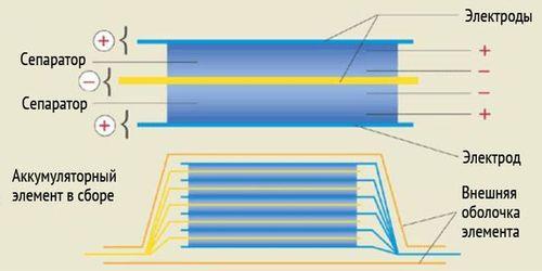 Конструкция литий─полимерного аккумулятора