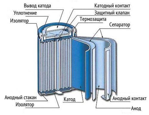 Конструкция никель─металлогидридных аккумуляторов цилиндрической формы