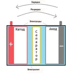 Основные части аккумулятора