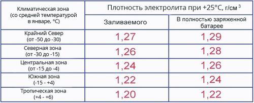 Таблица плотности электролита в аккумуляторе по зонам климата