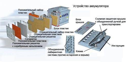 Конструктивные особенности аккумуляторных батарей VARTA Silver Dynamic